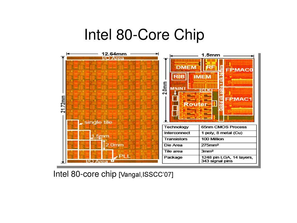 Intel 80-Core Chip Intel 80-core chip [Vangal,ISSCC'07]